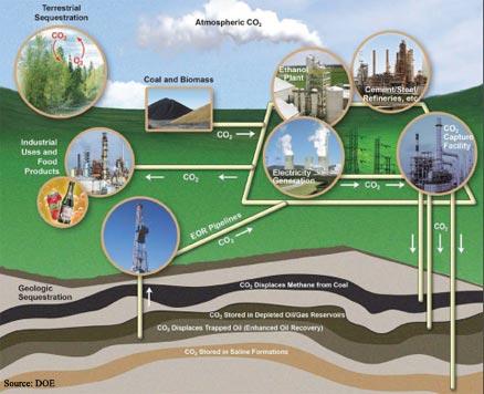 CCS carbon capture and sequestration
