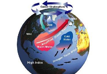 North Atlantic Oscillation - Woods Hole