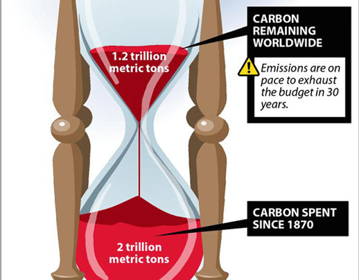 Carbon budget graphic