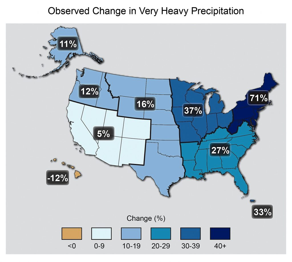 In every region of the continental United States, the amount of precipiation falling in the most intense events has increased between 1958 and 2012. The Northeast experienced the largest jump of 71 percent. Source: U.S. National Climate Assessment, 2014.