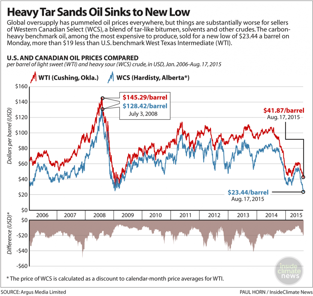 Price plunge hurts the Canadian oil sands business
