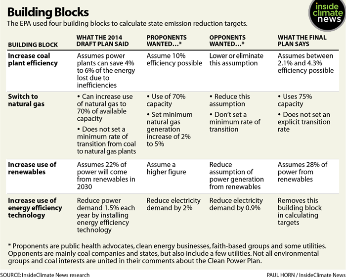 The building blocks of the EPA's Clean Power Plan