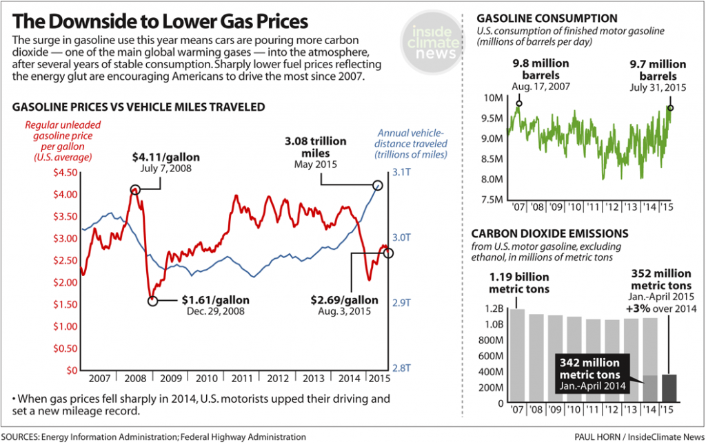 Lower gas prices translate to more emissions by U.S. drivers