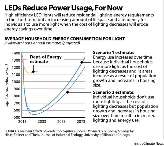 LEDs increase lighting efficiency, but don't end up saving energy