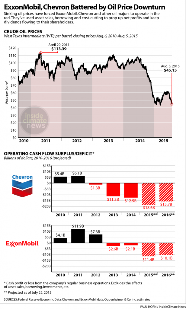 Alt text: Oil prices have plunged in the past year, creating an industry downturn