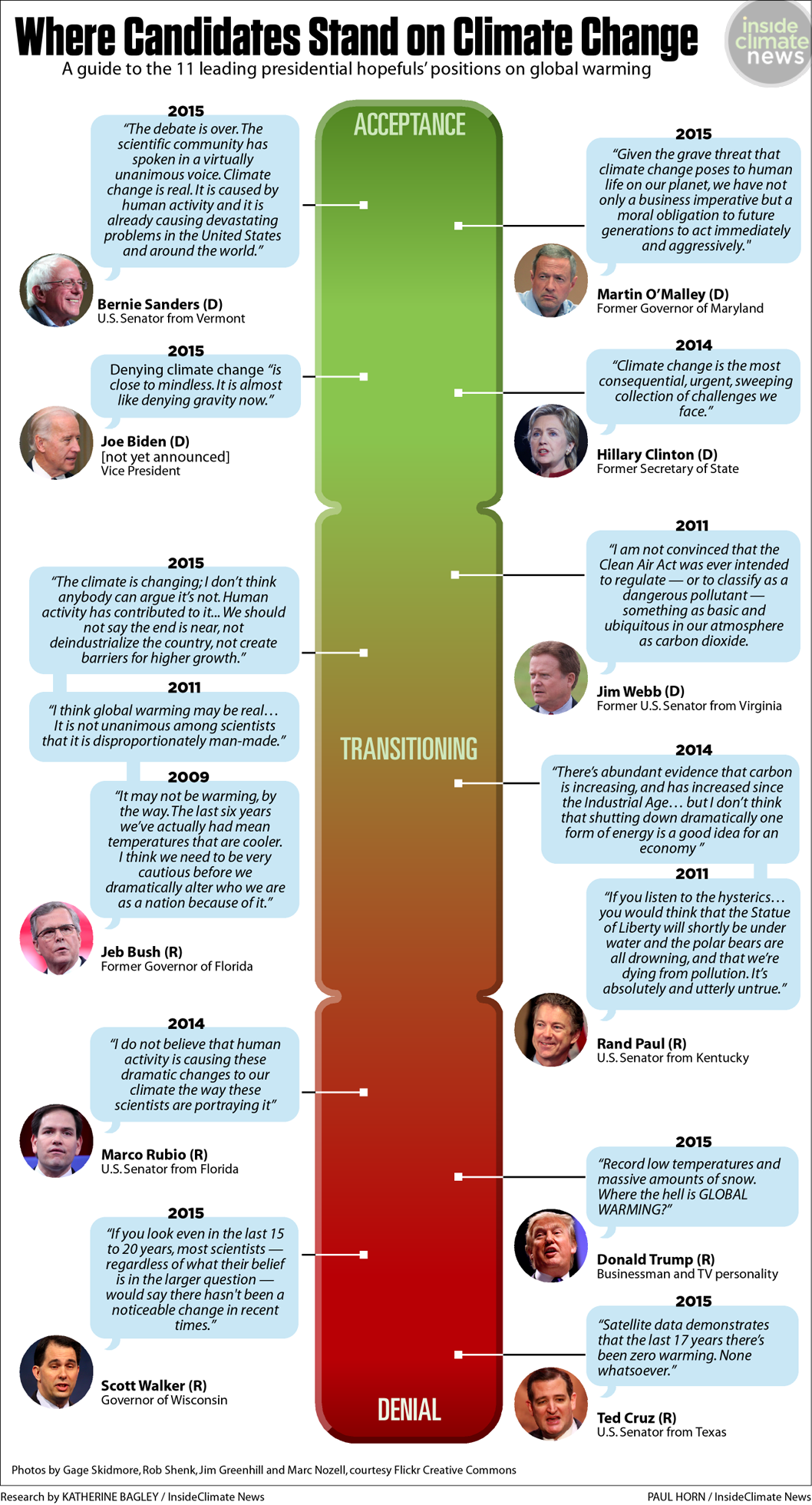 Where the top presidential candidates stand on climate change