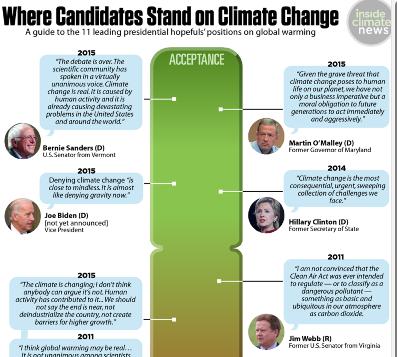 Where the presidential candidates fall on climate change