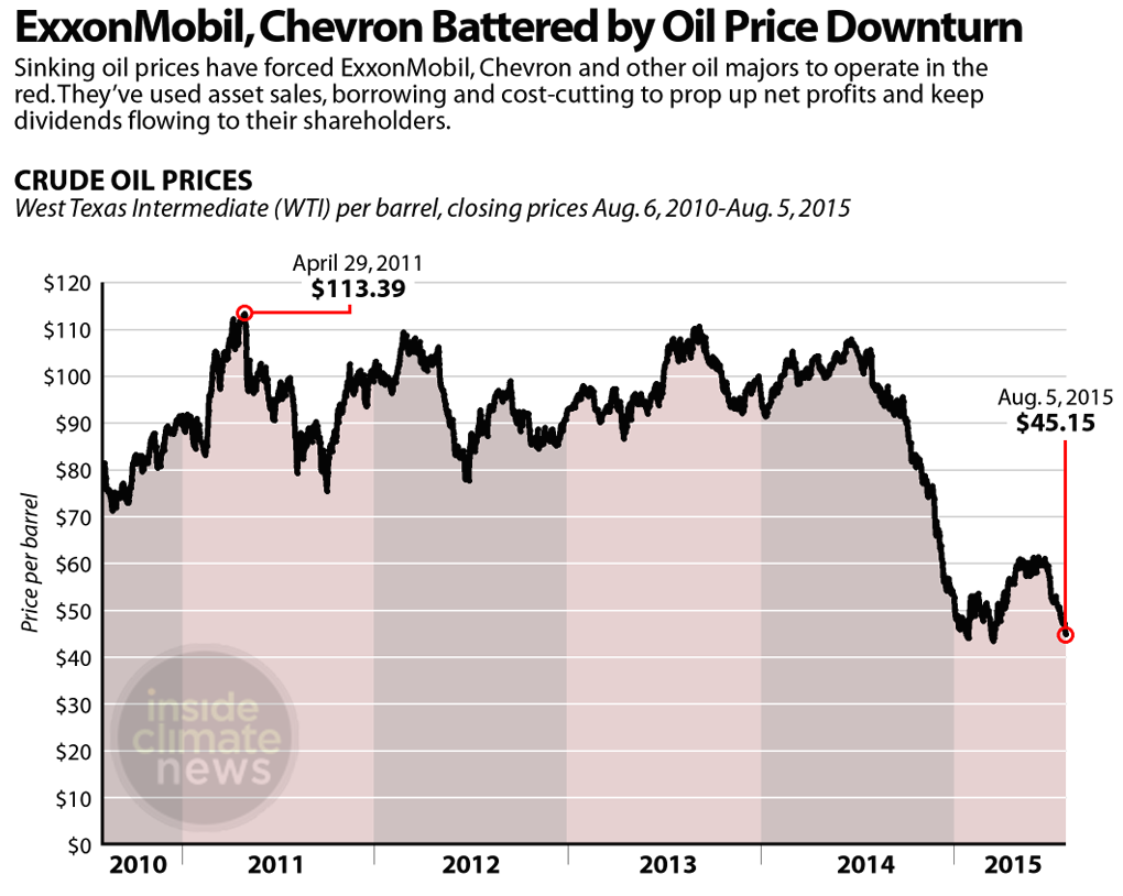 Oil prices have plunged in the past year, creating an industry downturn