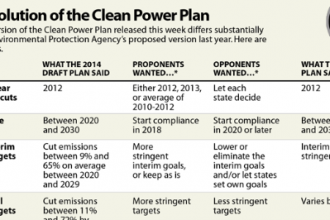 How the Clean Power Plan evolved