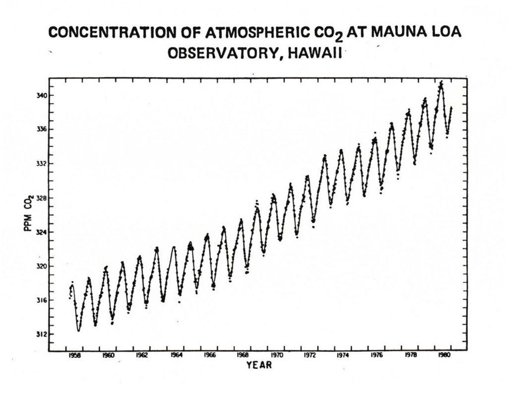 Mauna Loa Chart