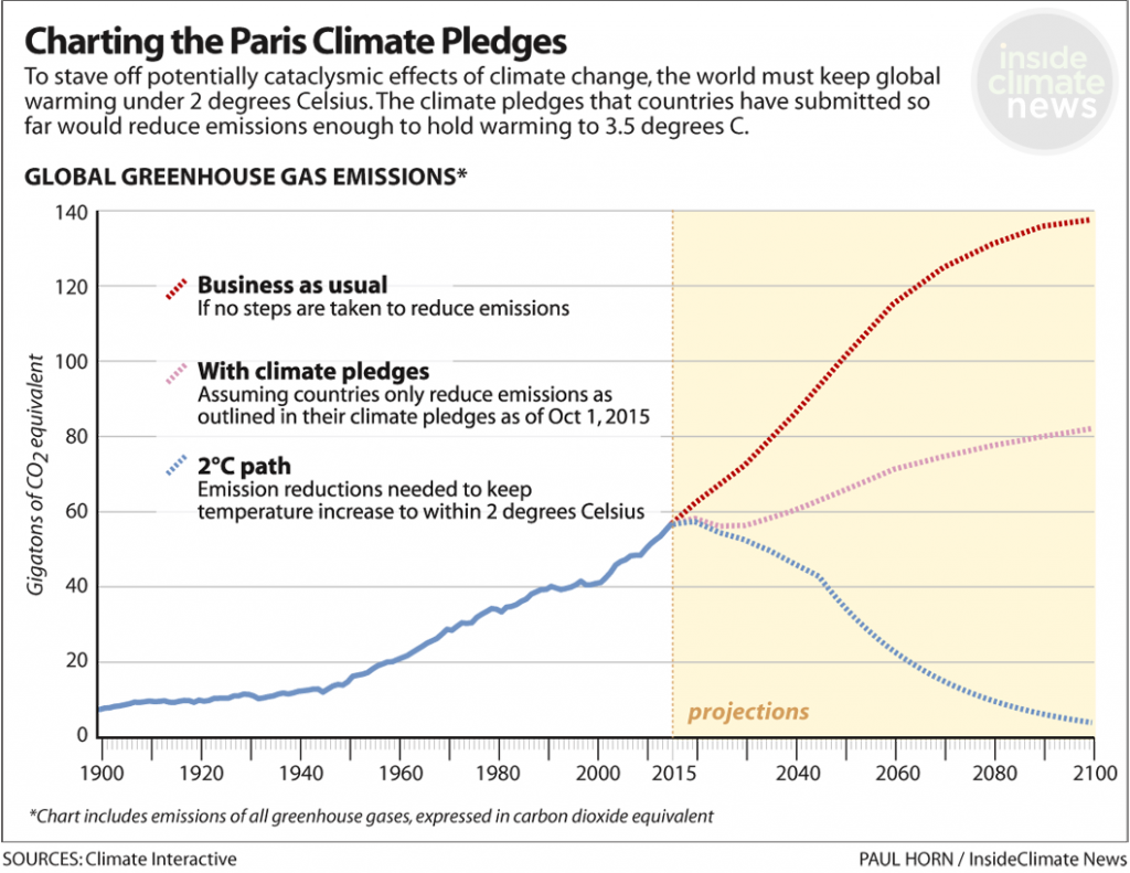 Current UN climate pledges do not keep the world under 2 degrees of warming