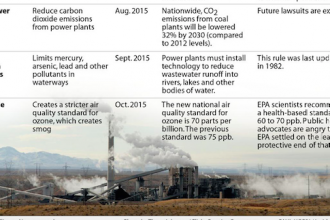 Coal regulations in the Obama administration