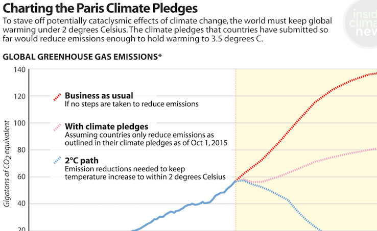Climate projections based on UN climate pledges so far