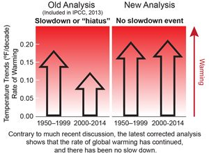 "A study by NOAA discredited the theory of a global warming ""hiatus"""