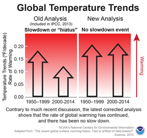 """A study by NOAA discredited the theory of a global warming """"hiatus"""""""