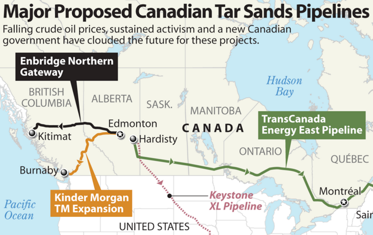 Canada has three major proposed pipelines needing approval