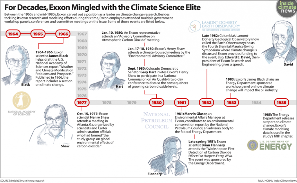 For Decades, Exxon Mingled with the Climate Science Elite