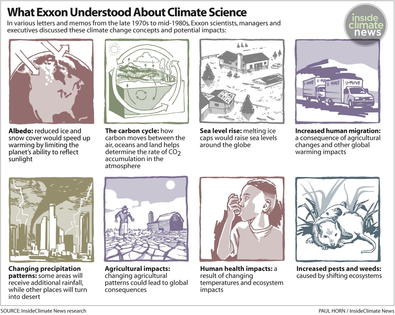 Exxon Science Graphic