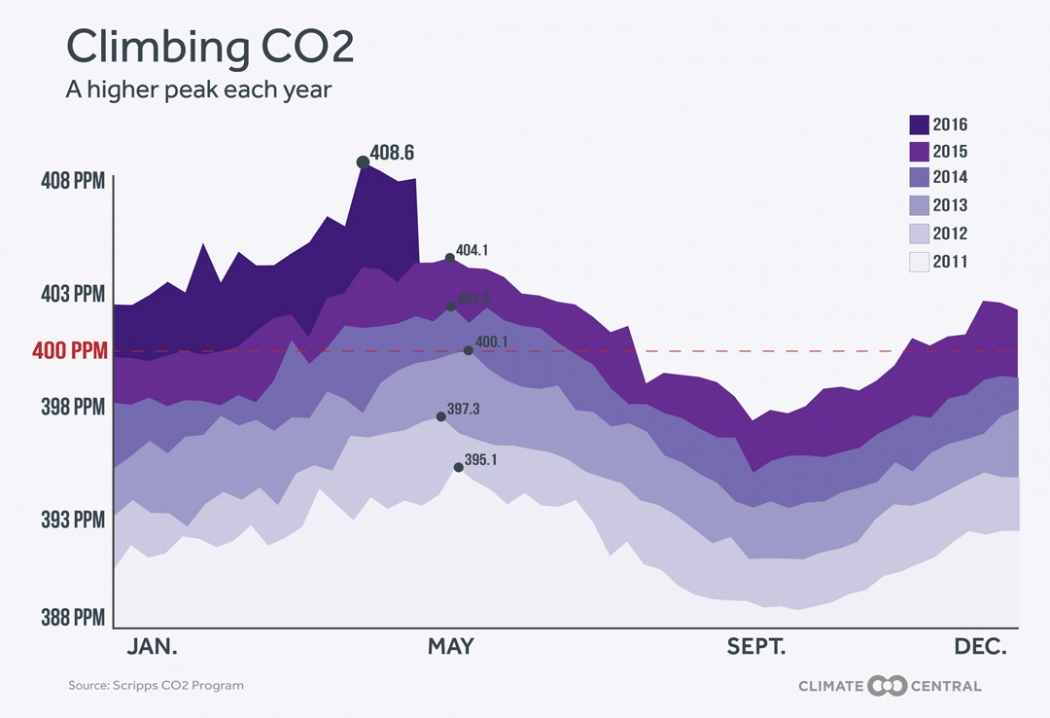 Climate Central graphic on rising atmospheric carbon dioxide levels