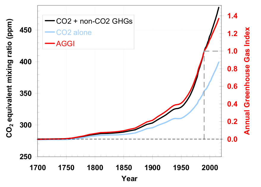 NOAA's chart measuring the upward trend of greenhouse gases in the atmosphere