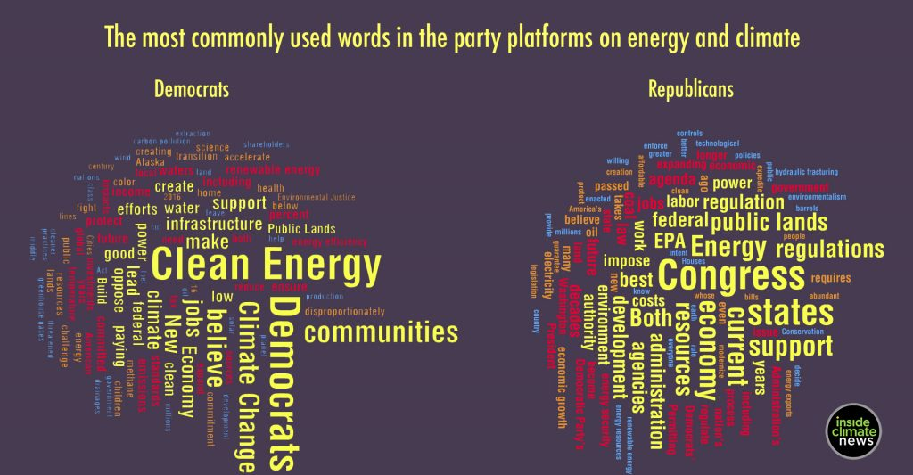Democrat and Republican party platform on energy and climate issues