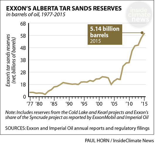 Exxon's Alberta tar sands reserves