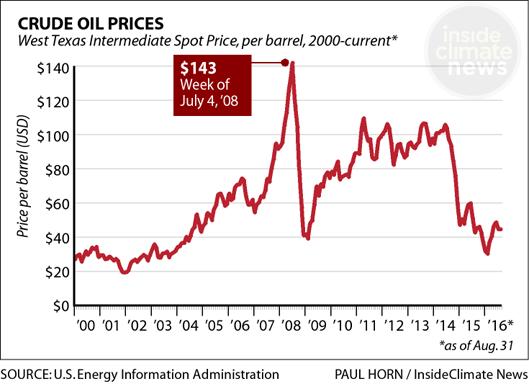 Oil price chart 2000-present