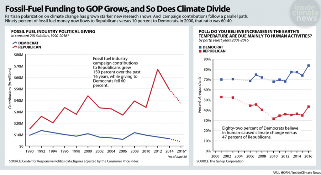 Fossil fuel industry political donations flow overwhelmingly to Republicans