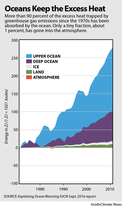 Ocean warming since the 1970s