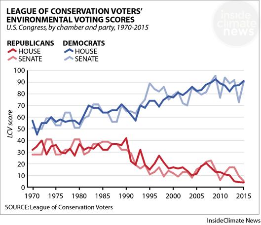 Environmental voting records by Democrats vs. Republicans