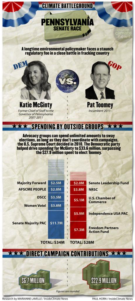 Pennsylvania Senate race between Katie McGinty and Pat Toomey