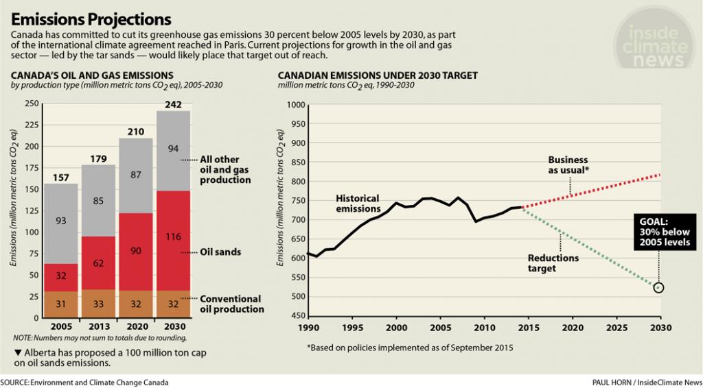 Exxon climate investigation tar sands graphic emissions