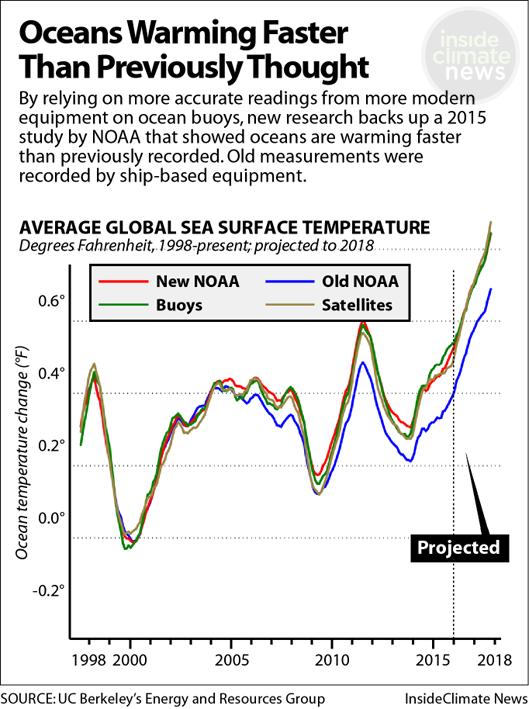 Ocean temperature data shows consistent warming