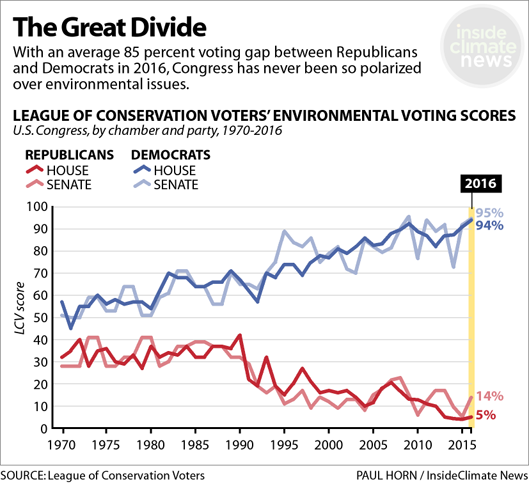 GOP fossil fuel contributions and environmental voting records