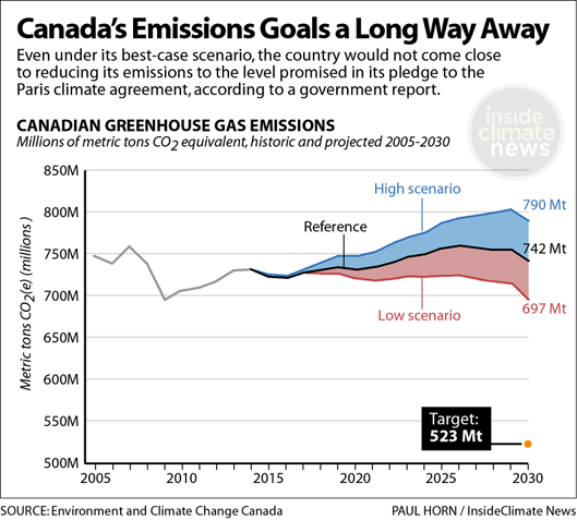 Canada's emissions projections not close to Paris targets