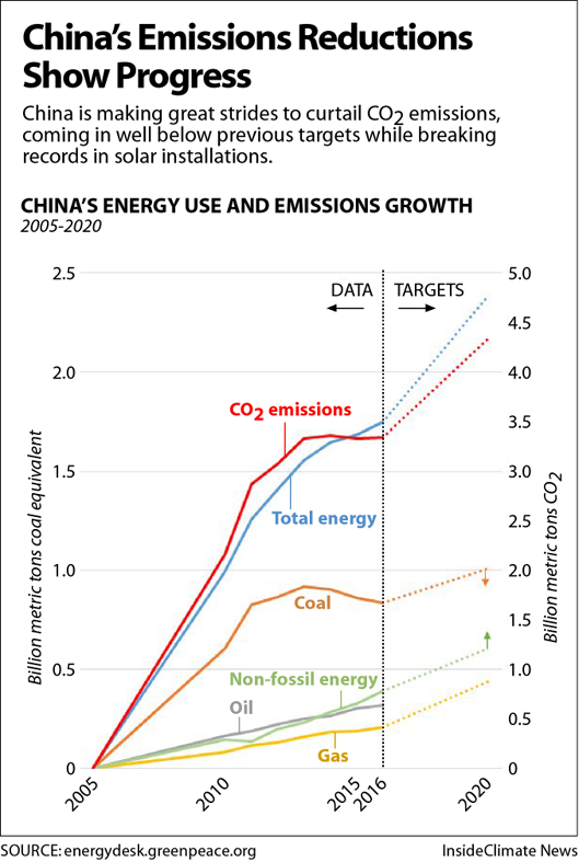 China emissions trend in 2017