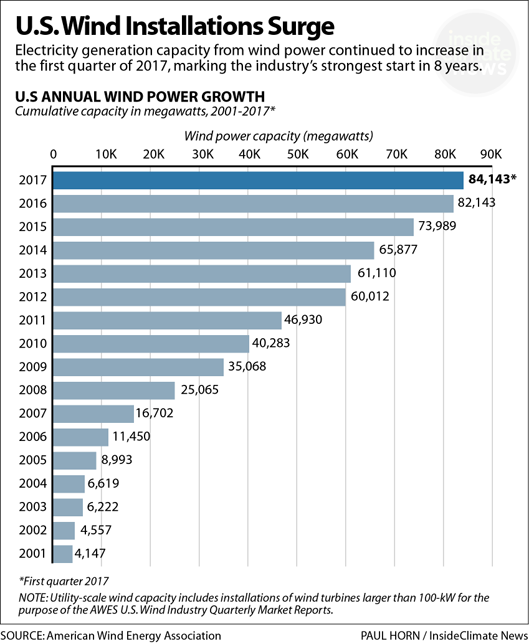 Wind power installations are surging.