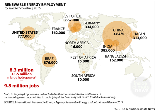 Where are the world's renewable energy jobs?