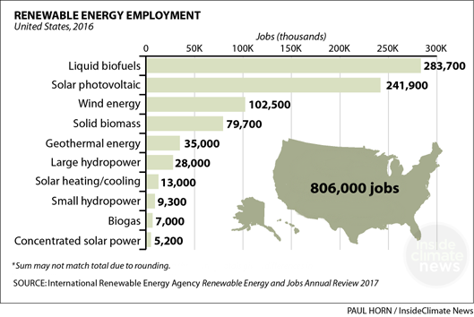 Where are U.S. renewable energy jobs?