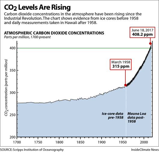 The CO2 concentration in the atmosphere has been rising since the Industrial Revolution.