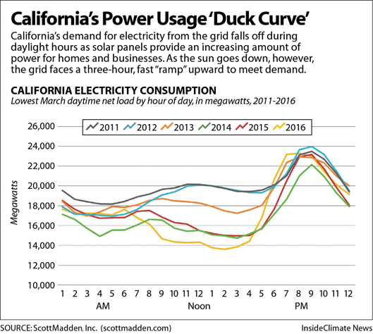 California's energy duck curve. Credit: ScottMadden, Inc.