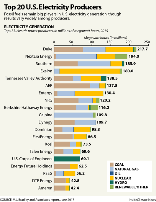Where do electric utilities get their power?