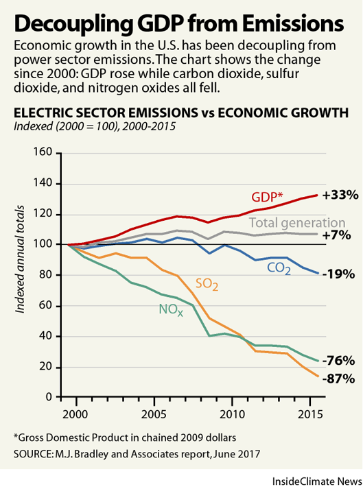 Power sector emissions are decoupling from economic growth