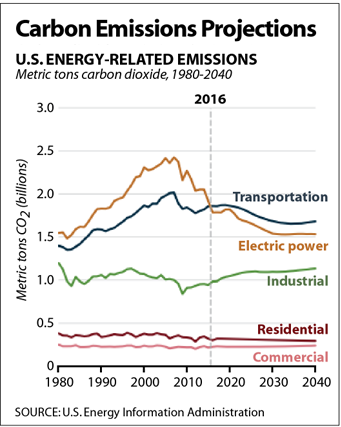 U.S. carbon emissions trends by sector