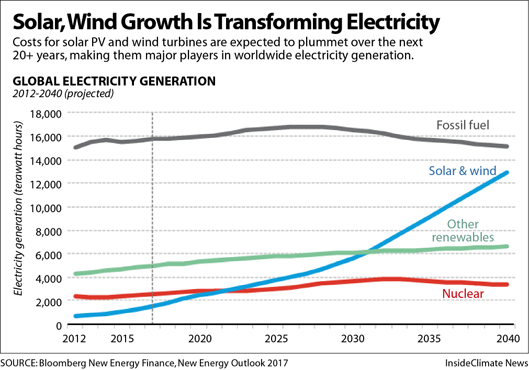 Wind and solar are transforming electricity, chart shows