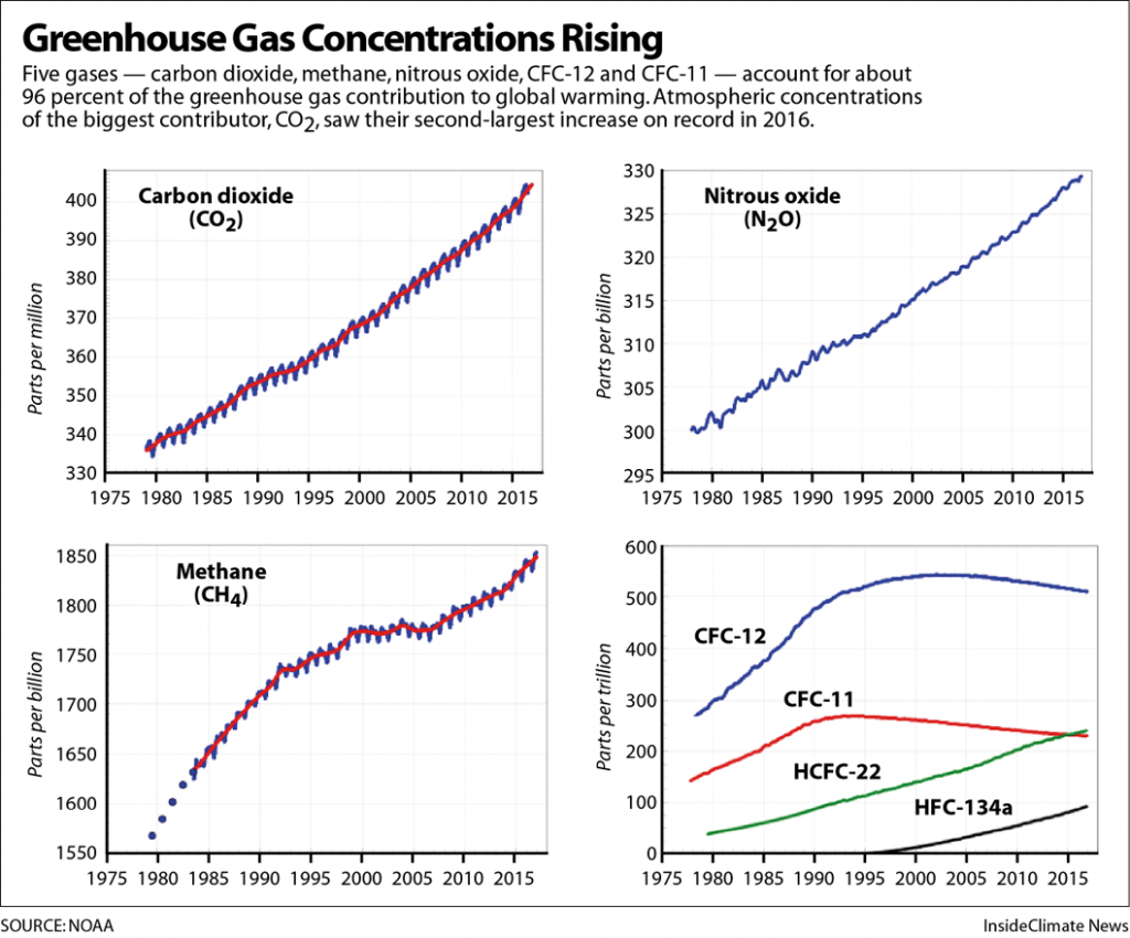 Greenhouse gas concentrations are rising