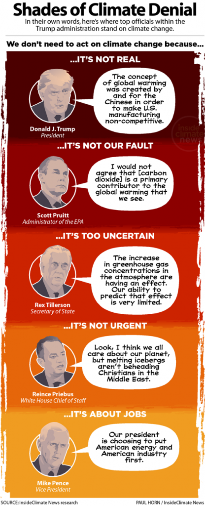 5 shades of climate denial