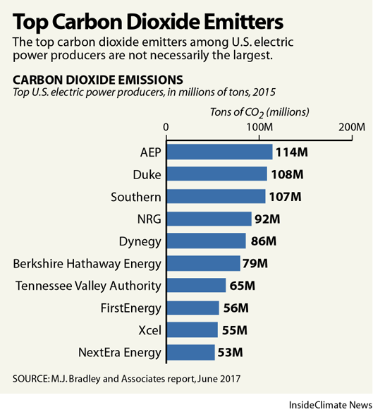 Which utilities are the top emitters of CO2?