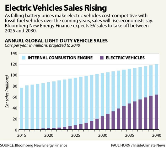 Electric vehicle sales are on the rise, a new BNEF report says
