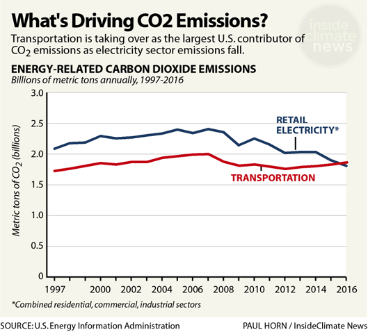 What's Driving CO2 Emissions?